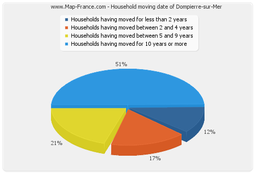 Household moving date of Dompierre-sur-Mer