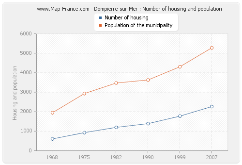 Dompierre-sur-Mer : Number of housing and population