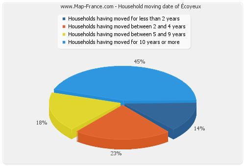 Household moving date of Écoyeux