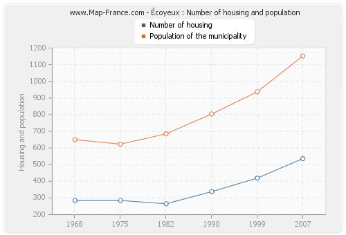 Écoyeux : Number of housing and population