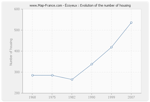 Écoyeux : Evolution of the number of housing