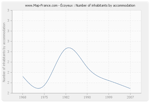 Écoyeux : Number of inhabitants by accommodation