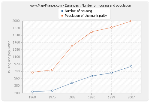 Esnandes : Number of housing and population