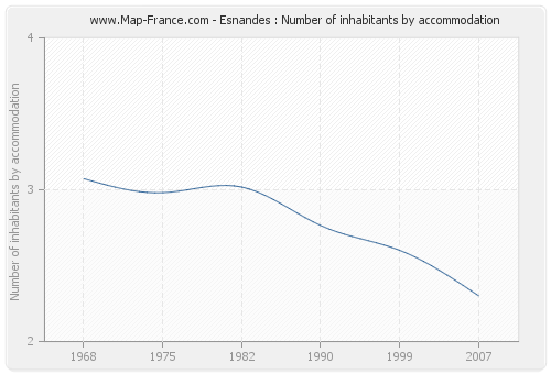Esnandes : Number of inhabitants by accommodation