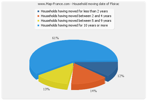 Household moving date of Floirac