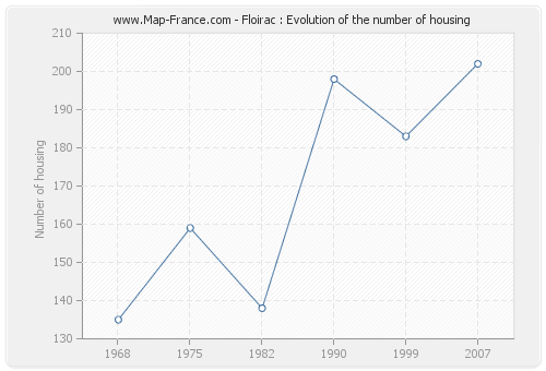 Floirac : Evolution of the number of housing