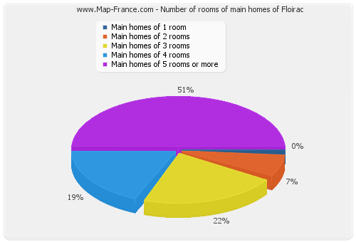 Number of rooms of main homes of Floirac