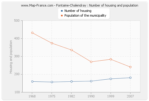 Fontaine-Chalendray : Number of housing and population
