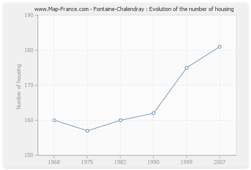 Fontaine-Chalendray : Evolution of the number of housing