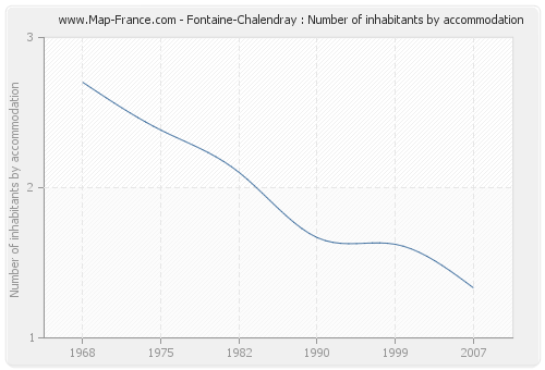 Fontaine-Chalendray : Number of inhabitants by accommodation