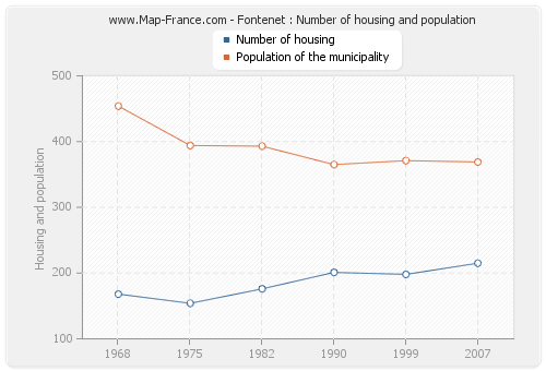 Fontenet : Number of housing and population