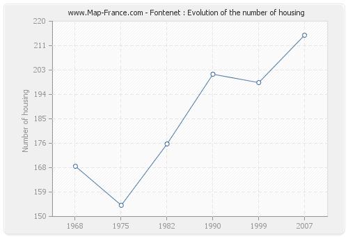 Fontenet : Evolution of the number of housing