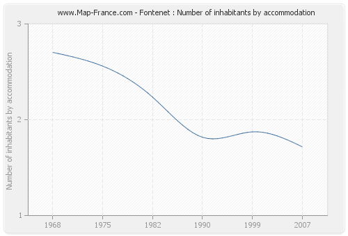Fontenet : Number of inhabitants by accommodation