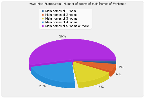 Number of rooms of main homes of Fontenet