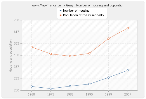 Geay : Number of housing and population