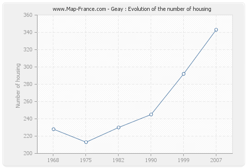 Geay : Evolution of the number of housing