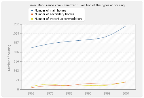 Gémozac : Evolution of the types of housing