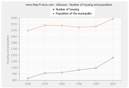 Gémozac : Number of housing and population