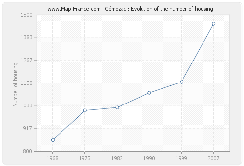 Gémozac : Evolution of the number of housing