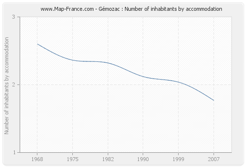 Gémozac : Number of inhabitants by accommodation