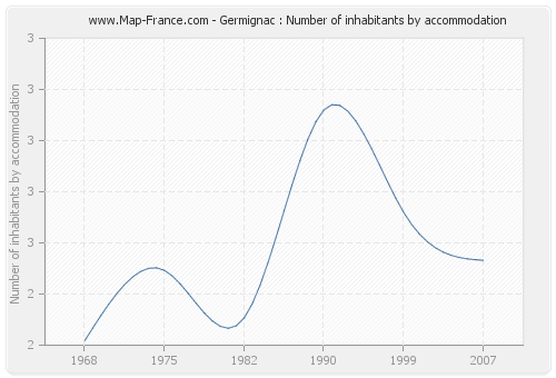 Germignac : Number of inhabitants by accommodation