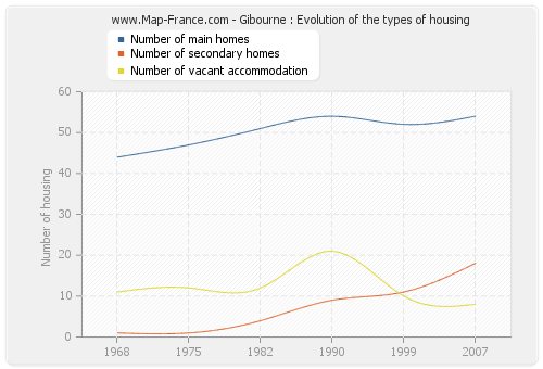 Gibourne : Evolution of the types of housing