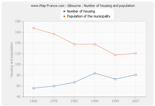 Gibourne : Number of housing and population