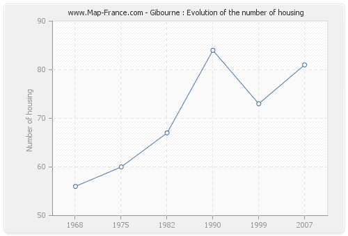 Gibourne : Evolution of the number of housing