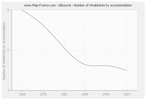 Gibourne : Number of inhabitants by accommodation