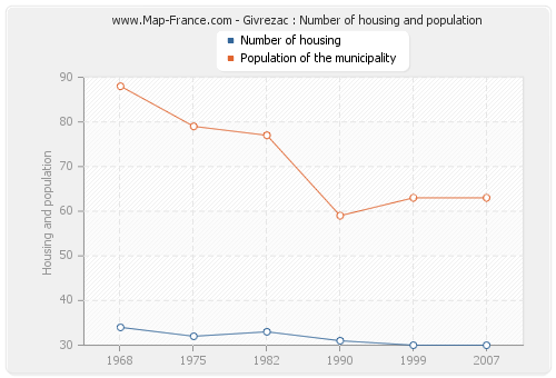 Givrezac : Number of housing and population