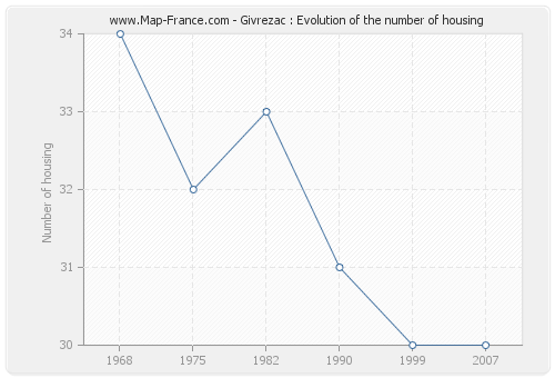 Givrezac : Evolution of the number of housing
