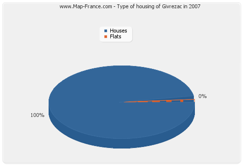 Type of housing of Givrezac in 2007