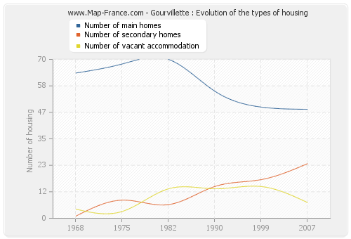 Gourvillette : Evolution of the types of housing