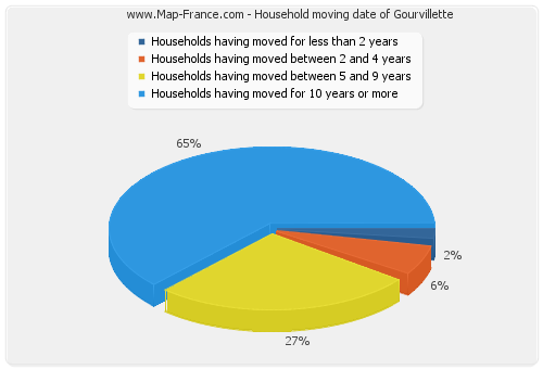 Household moving date of Gourvillette