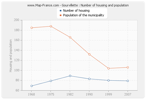 Gourvillette : Number of housing and population