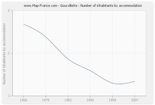 Gourvillette : Number of inhabitants by accommodation