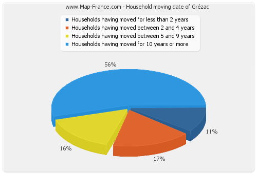 Household moving date of Grézac