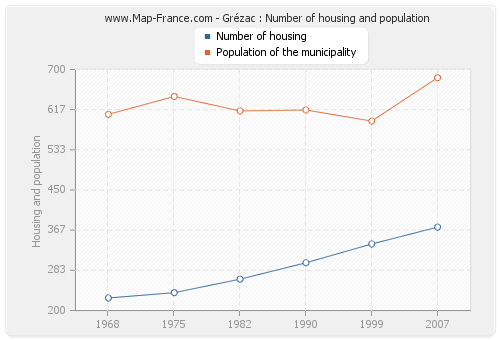 Grézac : Number of housing and population