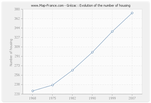 Grézac : Evolution of the number of housing