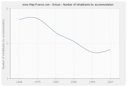 Grézac : Number of inhabitants by accommodation