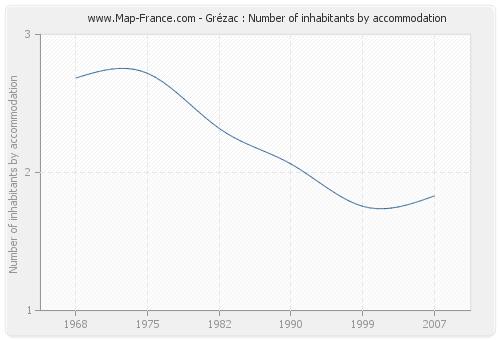 Grézac : Number of inhabitants by accommodation
