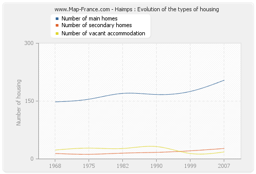 Haimps : Evolution of the types of housing