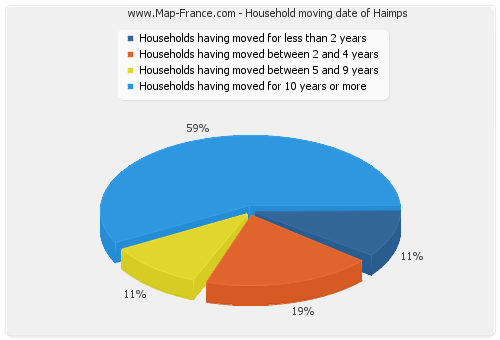 Household moving date of Haimps