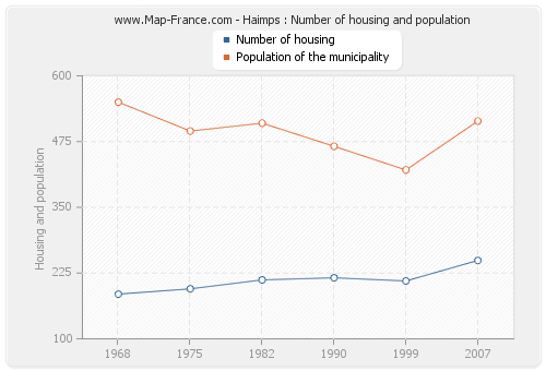 Haimps : Number of housing and population