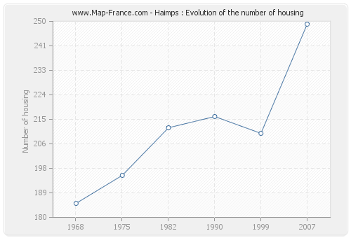 Haimps : Evolution of the number of housing