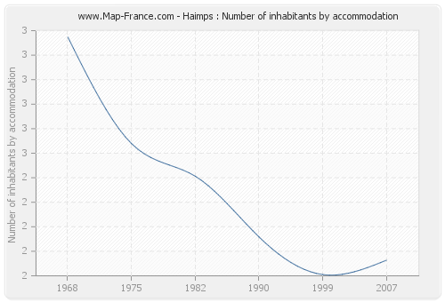 Haimps : Number of inhabitants by accommodation