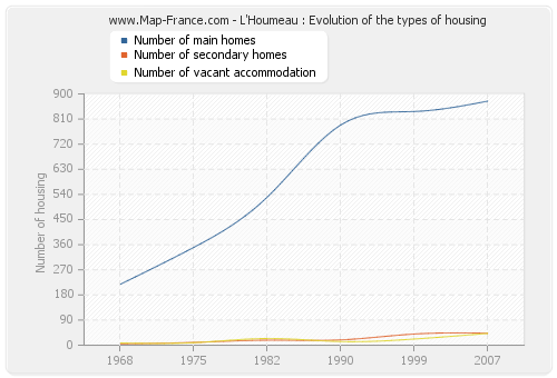 L'Houmeau : Evolution of the types of housing