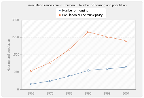 L'Houmeau : Number of housing and population