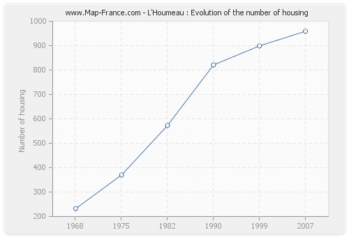 L'Houmeau : Evolution of the number of housing