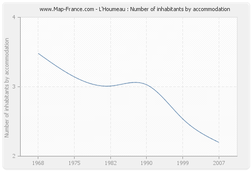 L'Houmeau : Number of inhabitants by accommodation
